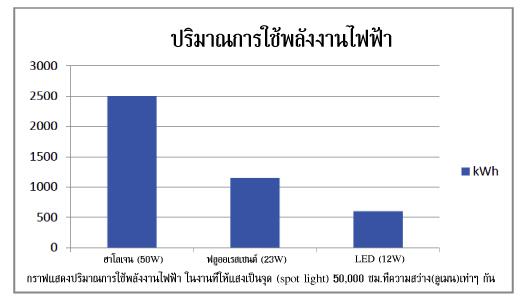 กราฟแสดงปริมาณการใช้พลังงานไฟฟ้าของหลอด LED